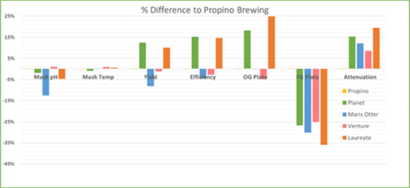Difference to Propino Brewing
